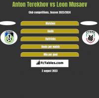 Anton Terekhov vs Leon Musaev h2h player stats