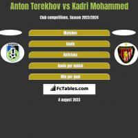 Anton Terekhov vs Kadri Mohammed h2h player stats