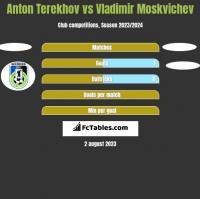 Anton Terekhov vs Vladimir Moskvichev h2h player stats