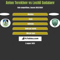 Anton Terekhov vs Lechii Sudalaev h2h player stats