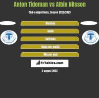 Anton Tideman vs Albin Nilsson h2h player stats
