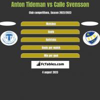 Anton Tideman vs Calle Svensson h2h player stats