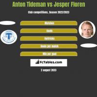Anton Tideman vs Jesper Floren h2h player stats