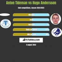 Anton Tideman vs Hugo Andersson h2h player stats
