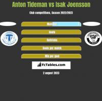 Anton Tideman vs Isak Joensson h2h player stats