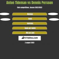 Anton Tideman vs Dennis Persson h2h player stats
