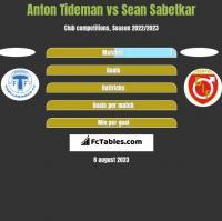 Anton Tideman vs Sean Sabetkar h2h player stats