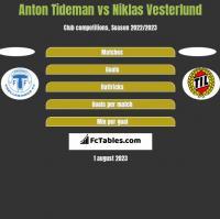 Anton Tideman vs Niklas Vesterlund h2h player stats