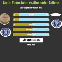 Anton Tinnerholm vs Alexander Callens h2h player stats