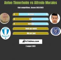 Anton Tinnerholm vs Alfredo Morales h2h player stats
