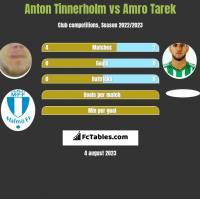 Anton Tinnerholm vs Amro Tarek h2h player stats