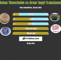 Anton Tinnerholm vs Arnor Ingvi Traustason h2h player stats