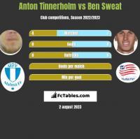 Anton Tinnerholm vs Ben Sweat h2h player stats