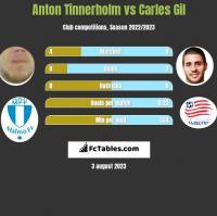 Anton Tinnerholm vs Carles Gil h2h player stats