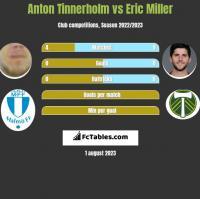 Anton Tinnerholm vs Eric Miller h2h player stats