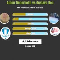 Anton Tinnerholm vs Gustavo Bou h2h player stats
