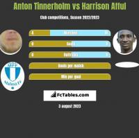 Anton Tinnerholm vs Harrison Afful h2h player stats