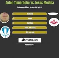 Anton Tinnerholm vs Jesus Medina h2h player stats