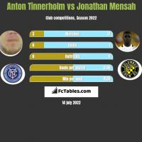 Anton Tinnerholm vs Jonathan Mensah h2h player stats