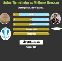 Anton Tinnerholm vs Matheus Bressan h2h player stats