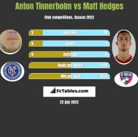 Anton Tinnerholm vs Matt Hedges h2h player stats