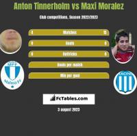 Anton Tinnerholm vs Maxi Moralez h2h player stats
