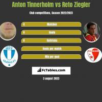 Anton Tinnerholm vs Reto Ziegler h2h player stats