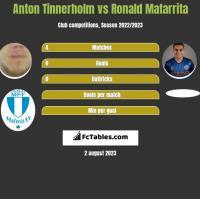 Anton Tinnerholm vs Ronald Matarrita h2h player stats