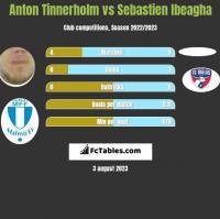 Anton Tinnerholm vs Sebastien Ibeagha h2h player stats