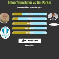 Anton Tinnerholm vs Tim Parker h2h player stats