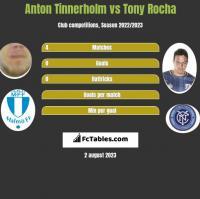 Anton Tinnerholm vs Tony Rocha h2h player stats