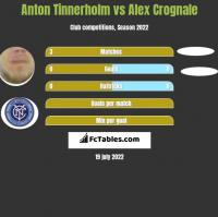 Anton Tinnerholm vs Alex Crognale h2h player stats