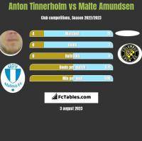 Anton Tinnerholm vs Malte Amundsen h2h player stats