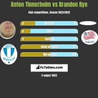 Anton Tinnerholm vs Brandon Bye h2h player stats
