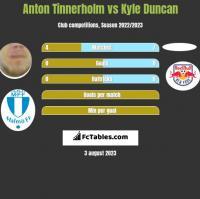 Anton Tinnerholm vs Kyle Duncan h2h player stats
