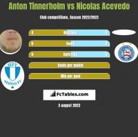 Anton Tinnerholm vs Nicolas Acevedo h2h player stats