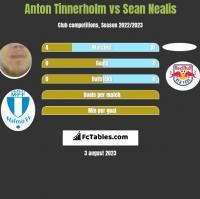 Anton Tinnerholm vs Sean Nealis h2h player stats