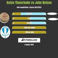 Anton Tinnerholm vs John Nelson h2h player stats