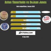 Anton Tinnerholm vs DeJuan Jones h2h player stats