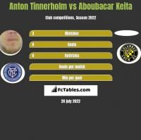 Anton Tinnerholm vs Aboubacar Keita h2h player stats