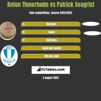Anton Tinnerholm vs Patrick Seagrist h2h player stats