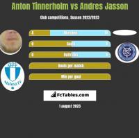 Anton Tinnerholm vs Andres Jasson h2h player stats