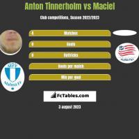 Anton Tinnerholm vs Maciel h2h player stats