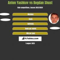 Anton Yashkov vs Bohdan Szust h2h player stats