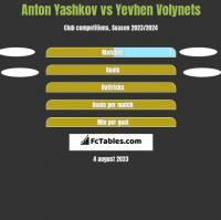 Anton Yashkov vs Yevhen Volynets h2h player stats