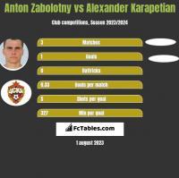 Anton Zabolotny vs Alexander Karapetian h2h player stats