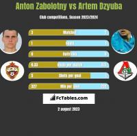 Anton Zabolotny vs Artem Dzyuba h2h player stats
