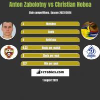 Anton Zabolotny vs Christian Noboa h2h player stats