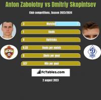 Anton Zabolotny vs Dmitriy Skopintsev h2h player stats