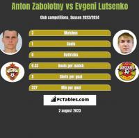 Anton Zabolotny vs Evgeni Lutsenko h2h player stats